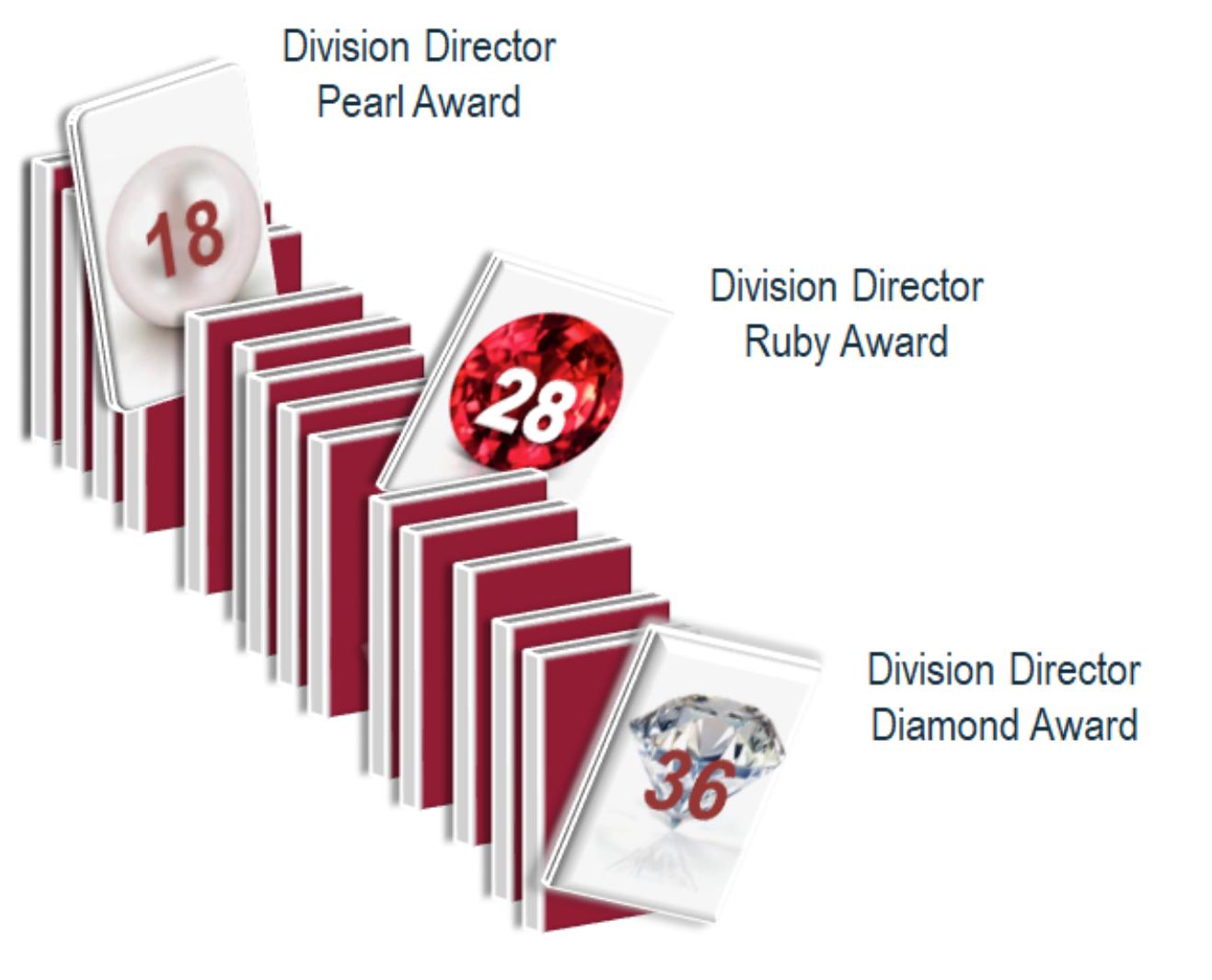 DivD-Incentives
